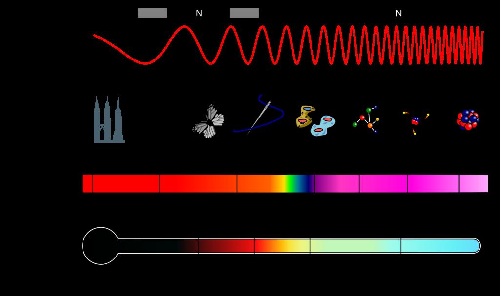 hoe werkt een MAGNETRON?